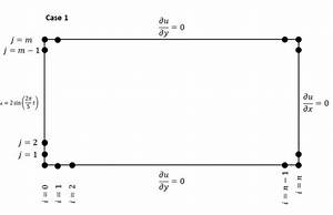 matlab - Finite difference - wave equation - boundary ...