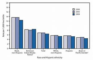 QuickStats: Infant Mortality Rates,* by Race and Hispanic ...