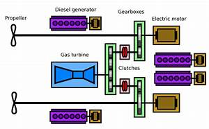 Combined Diesel-electric And Gas