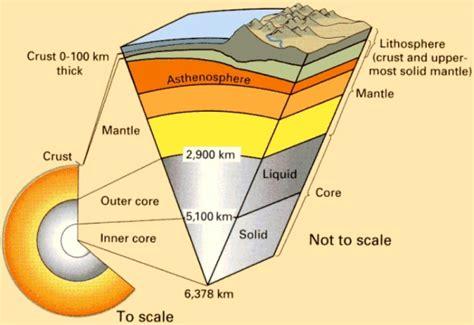 lithosphere diagram tutoring lithosphere pinterest
