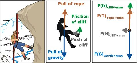 Force Diagram Instructions