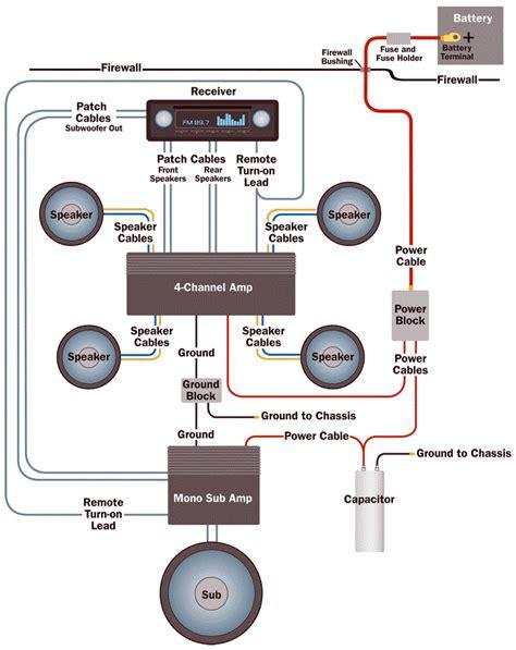 car amplifier faq blog sonic electronix