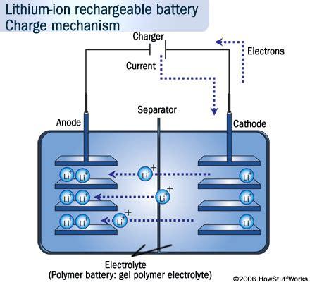intercalation work  batteries news  energy storage batteries climate change