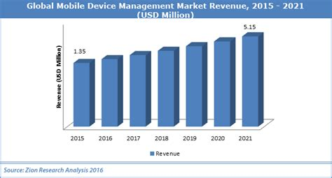 mobile market research global mobile device management market worth usd 5 15