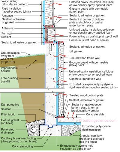 insulate basement walls basement ideas