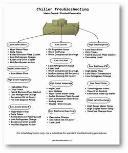 Water Cooled Chiller Troubleshooting Flow Chart
