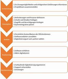 Einverständniserklärung Zur Einsichtnahme In Die Personalakte : einf hrung ihrer digitalen personalakte roadmap in 5 phasen ~ Themetempest.com Abrechnung