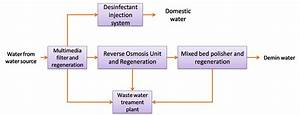 Water Treatment Plant  Typical Configuration And Processes