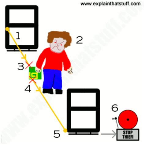 How do RFID and RF tags work? - Explain that Stuff