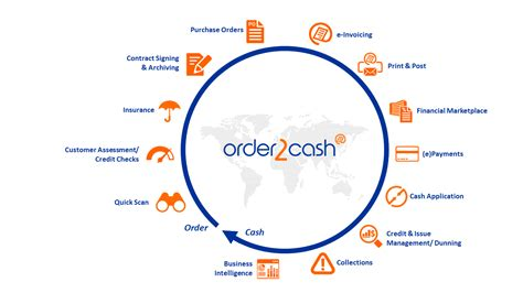 How can order to cash automation boost business performance?