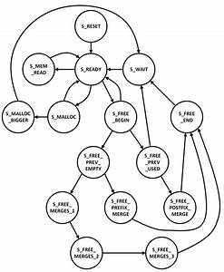 State Diagram Of Fsm Implementation Of Control Unit In