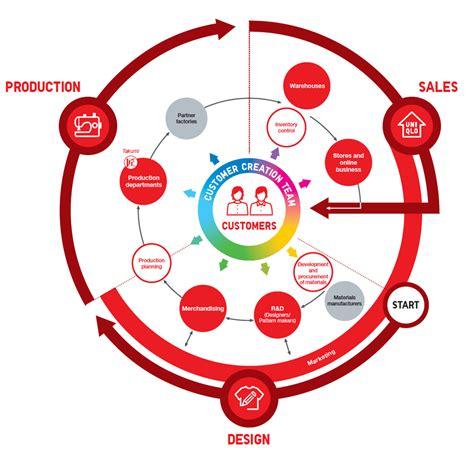 uniqlo business model fast retailing