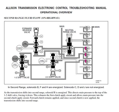 Allison 1000 Transmission Wiring Diagram by Allison Transmission Manual All Series All Generation
