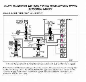 Allison Transmission Parts Catalog Troubleshooting