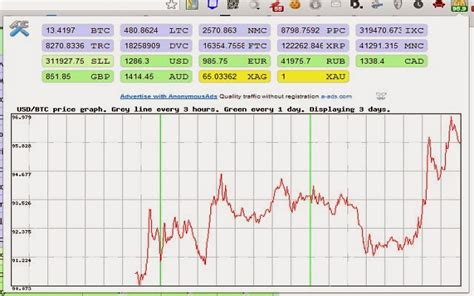 bitcoin exchange calculator bitcoin ticker constantly shows the current exchange rate