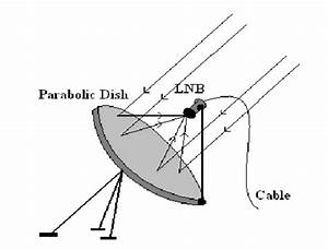 Why Are Dish Antennas Curved
