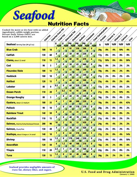 composition cuisine fish and shellfish nutrient composition seafood health facts