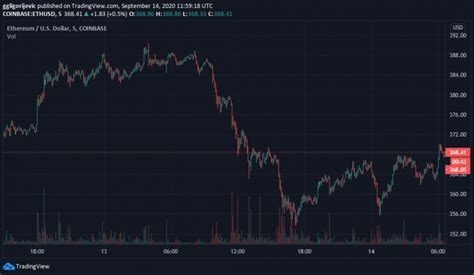 Ethereum hits rejection at key resistance, the new target ...