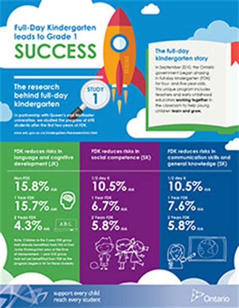 preschool benefits research the benefits of day kindergarten 813