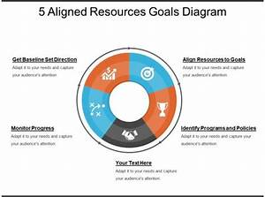 5 Aligned Resources Goals Diagram Powerpoint Guide