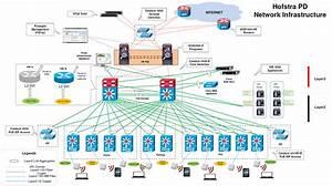Cisco Wireless Network Diagram