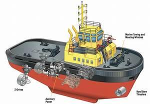 Parts Of A Cargo Ship Diagram