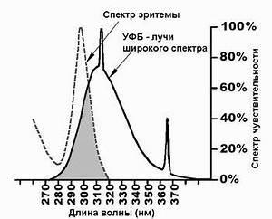Отзывы лечение псориаза облучателем солнышко