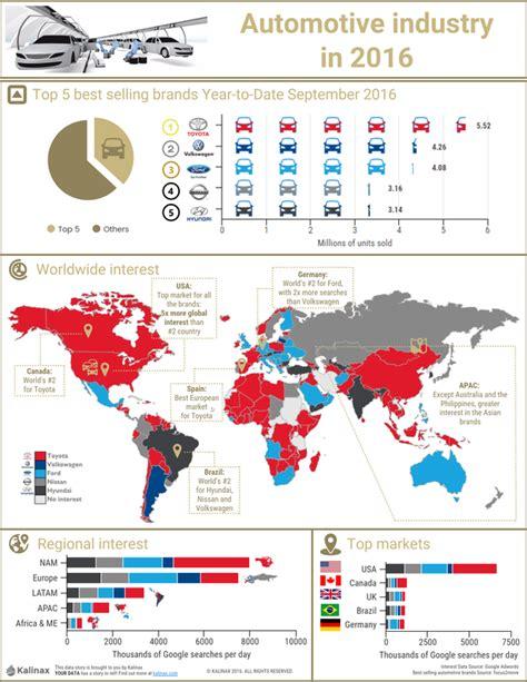 toyota sales worldwide top 5 cars data story kalinax