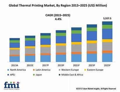 Market Thermal Printing Forecast Digital Industry Global