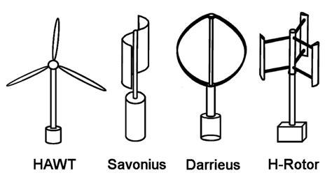 Типы ветрогенераторов