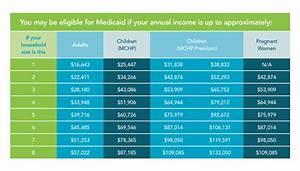 Medicaid Eligibility Income Chart 2018 Special Enrollment Period Healthcare Access Maryland