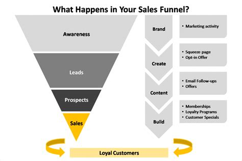 sales funnel how to effectively manage your sales funnel