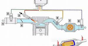 Dunia Otomotif Dan Teknik Mesin  Apa Itu Catalytic