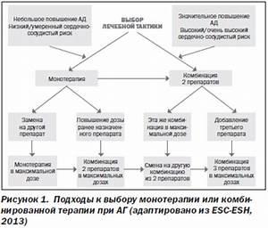 Гипертоническая болезнь 2 степени аг-2 лечение
