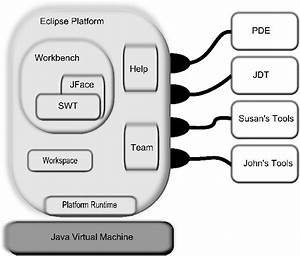 How To Write A Proposal To Sell A Product The Architecture Of Open Source Applications Eclipse