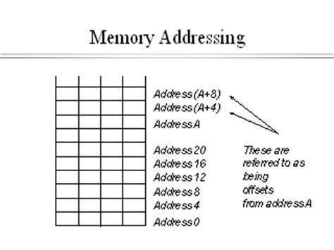 memory addressing