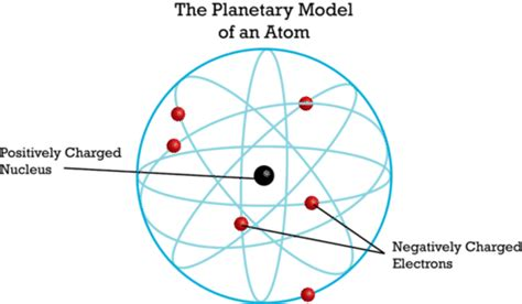 Rutherford's Atomic Model ( Read )   Physical Science   CK