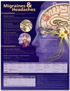 Behavioral Chronic Migraine Treatment a Cost Effective Alternative ...  Migraine Biofeedback