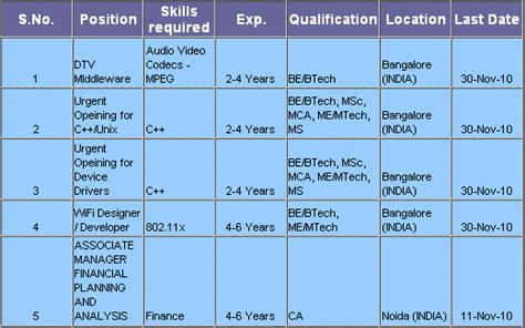 Apply Resume In Hcl by How To Apply Resume In Hcl