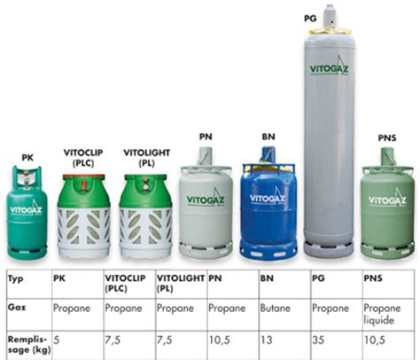prix et tarif gaz en bouteille butane propane ou citerne gpl liqu 233 fi 233