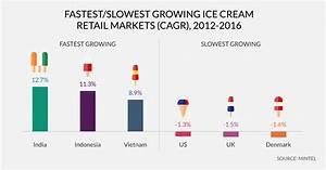 Indulgence tops health for US ice cream | Mintel.com