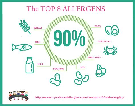 Highly Allergenic Foods For Babies Foodfashco