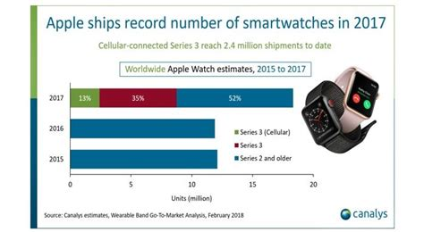 the apple series 3 is the fastest selling lte wearable on the market today could vastly