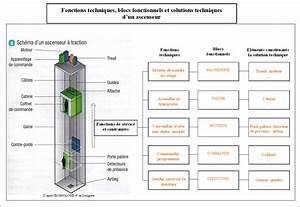 La Technologie Au Coll U00e8ge - 4 U00e8me