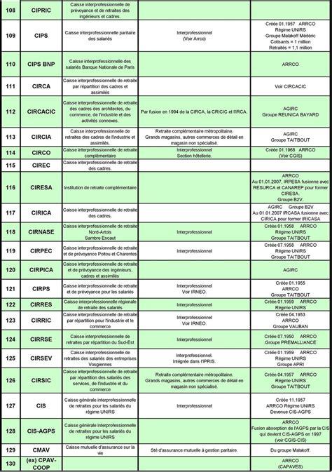 groupes et caisses de retraites et connexes r 233 gime