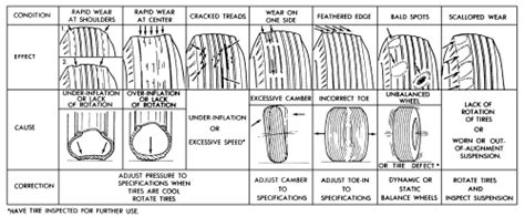 How To Read Motorcycle Tire Wear