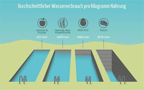wasserverbrauch deutschland 2016 swissveg diagramme swissveg