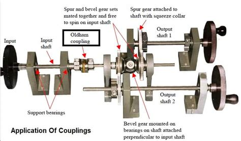 shaft couplings types working diagram advantages applications