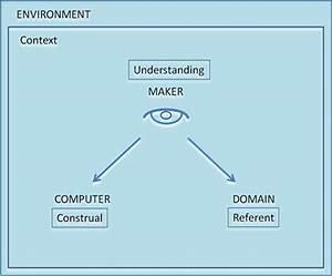 Empirical Modelling