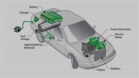How Electric Cars Work by How Do Hybrid Cars Work Structure And Basic